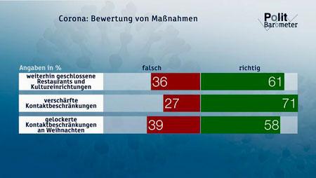 Corona: Bewertung von Maßnahmen Copyright: ZDF/Forschungsgruppe Wahlen