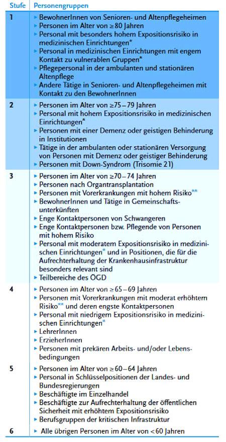 © STIKO Tabelle | Stufenplan und Impfindikationsgrupen zur Priorisierung der COVID-19-Impfung in Deutschland. Zur Einteilung des Personals in medizinischen Einrichtungen* und der Personen mit Vorerkrankungen** wird auf die wissenschaftliche Begründung verwiesen (Tabelle 12, Kapitel 10.2.1 bzw. Kapitel 10.1.2) in: Beschluss der STIKO für die Empfehlung der COVID-19-Impfung